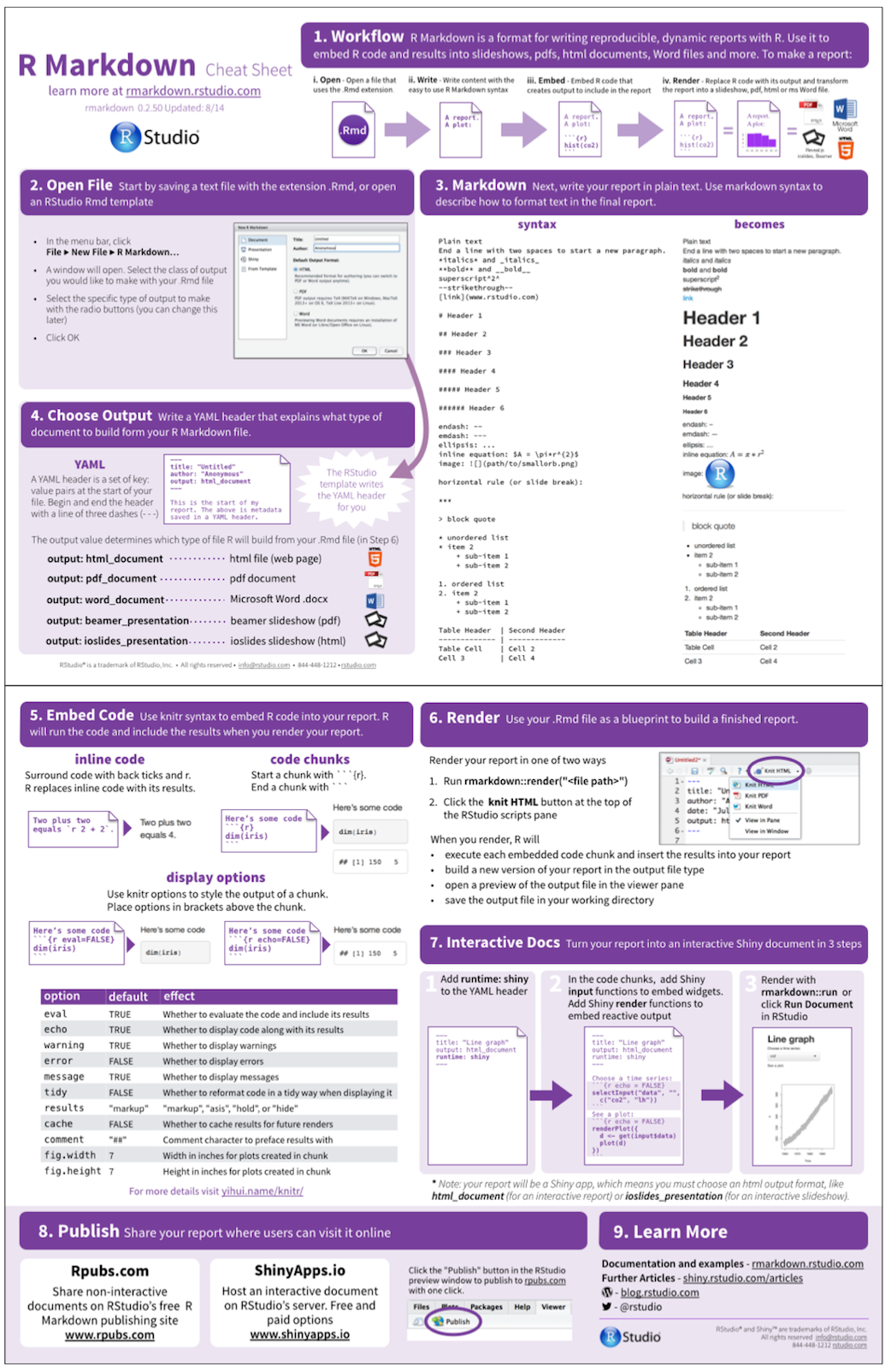 The r markdown cheat sheet rstudio blog for Table markdown