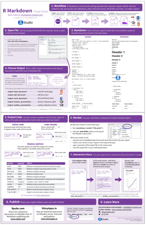 The R Markdown Cheat Sheet