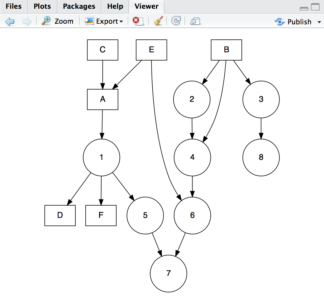 rstudio v0 99 preview graphviz and diagrammer r bloggers  grviz viewer