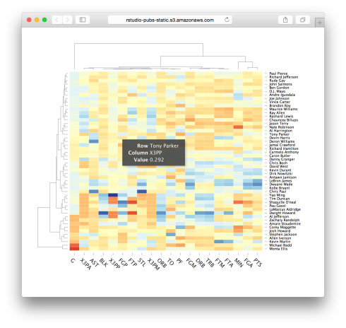 d3heatmap: Interactive heat maps
