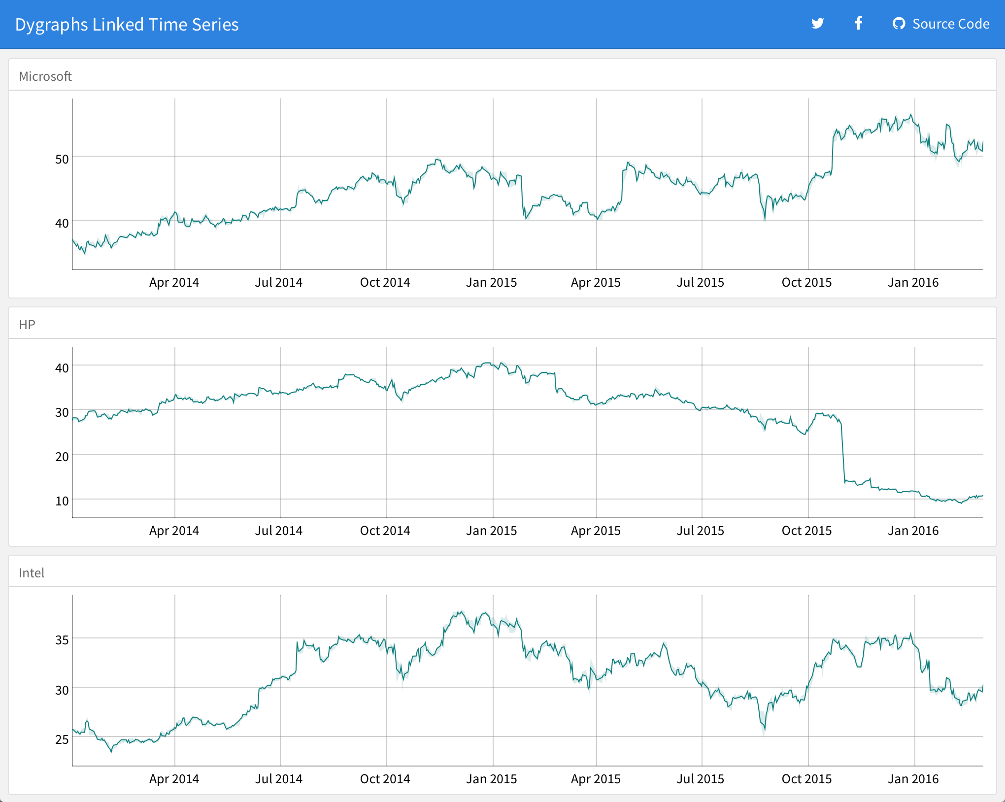 dygraphs: Linked time series