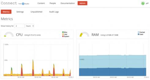 RStudio Connect Admin Metrics